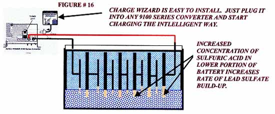 Charge Wizard battery management system automatically equalizes the battery for 15 minutes every 21 hours.