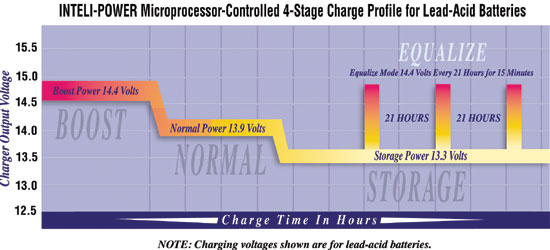 Inteli-Power four-stage battery charging system charge profile.
