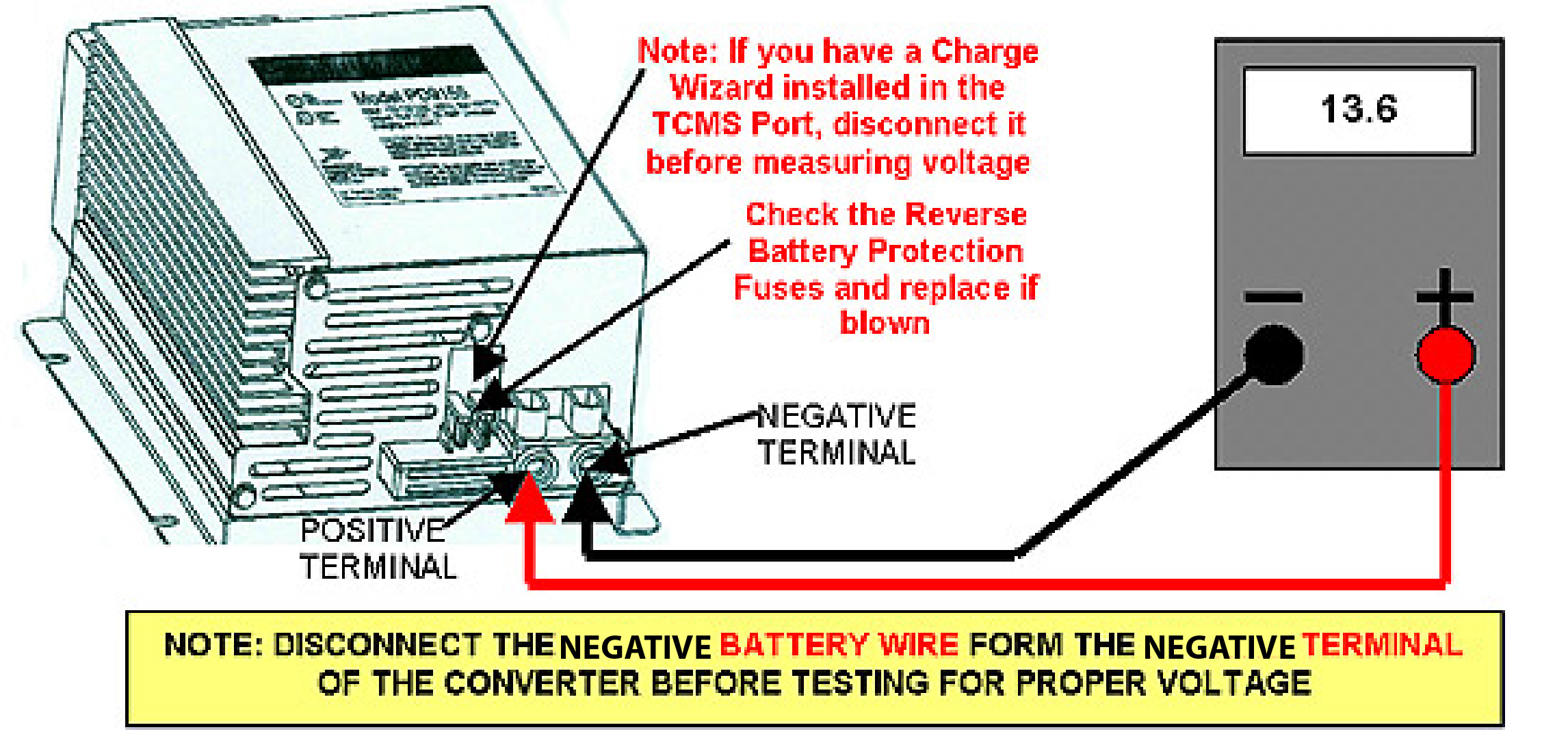 Troubleshooting Guides From Progressive Dynamics Block Diagram Of A Typical Rv 12 Volt System Step 2 Converter Input Voltage Test